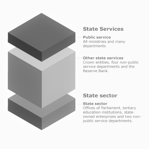 state-sector-performance